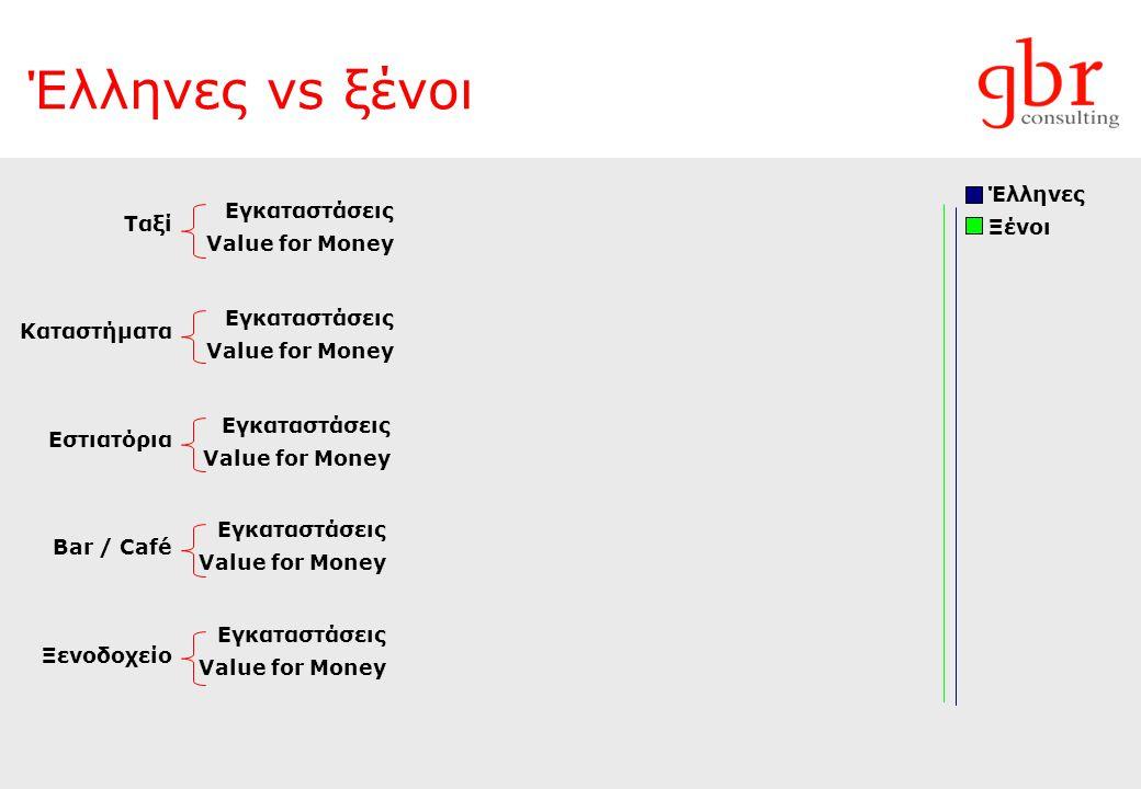 Έλληνες vs ξένοι Εγκαταστάσεις Value for Money Έλληνες Ξένοι Εγκαταστάσεις Value for Money Εγκαταστάσεις Value for Money Εγκαταστάσεις Value for Money