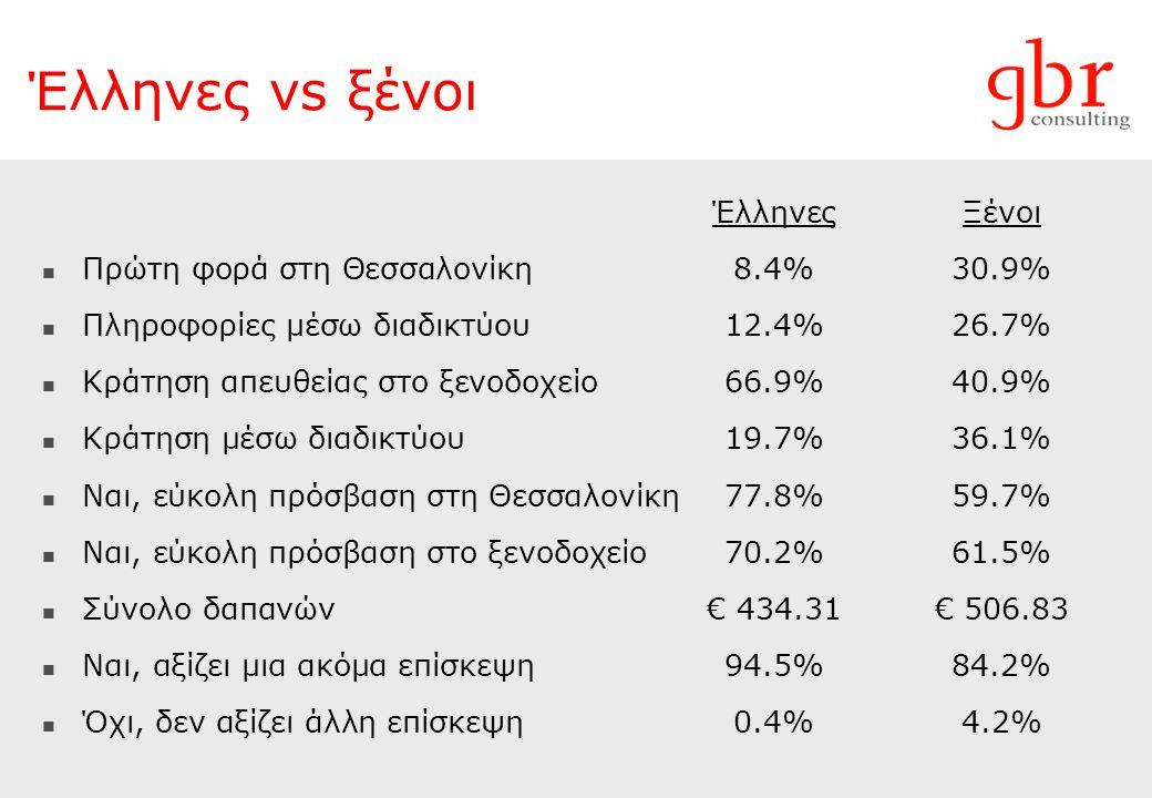 Έλληνες vs ξένοι ΈλληνεςΞένοι  Πρώτη φορά στη Θεσσαλονίκη8.4%30.9%  Πληροφορίες μέσω διαδικτύου12.4%26.7%  Κράτηση απευθείας στο ξενοδοχείο66.9%40.9%  Κράτηση μέσω διαδικτύου19.7%36.1%  Ναι, εύκολη πρόσβαση στη Θεσσαλονίκη77.8%59.7%  Ναι, εύκολη πρόσβαση στο ξενοδοχείο70.2%61.5%  Σύνολο δαπανών€ 434.31€ 506.83  Ναι, αξίζει μια ακόμα επίσκεψη94.5%84.2%  Όχι, δεν αξίζει άλλη επίσκεψη0.4%4.2%