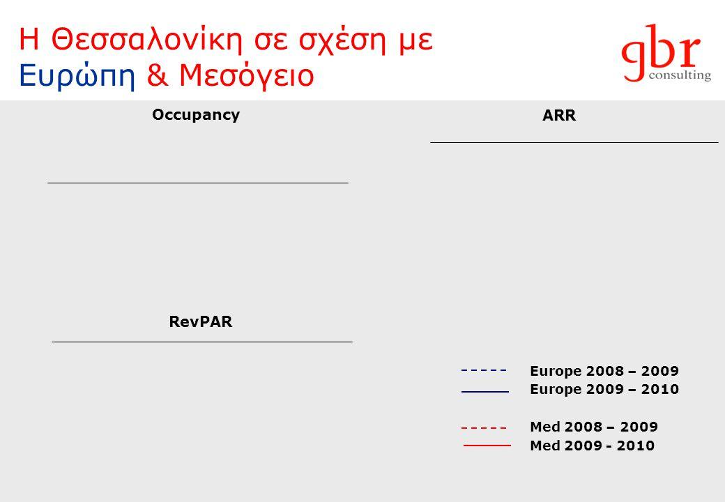 Η Θεσσαλονίκη σε σχέση με Ευρώπη & Μεσόγειο Europe 2008 – 2009 Europe 2009 – 2010 Med 2008 – 2009 Med 2009 - 2010 Occupancy ARR RevPAR