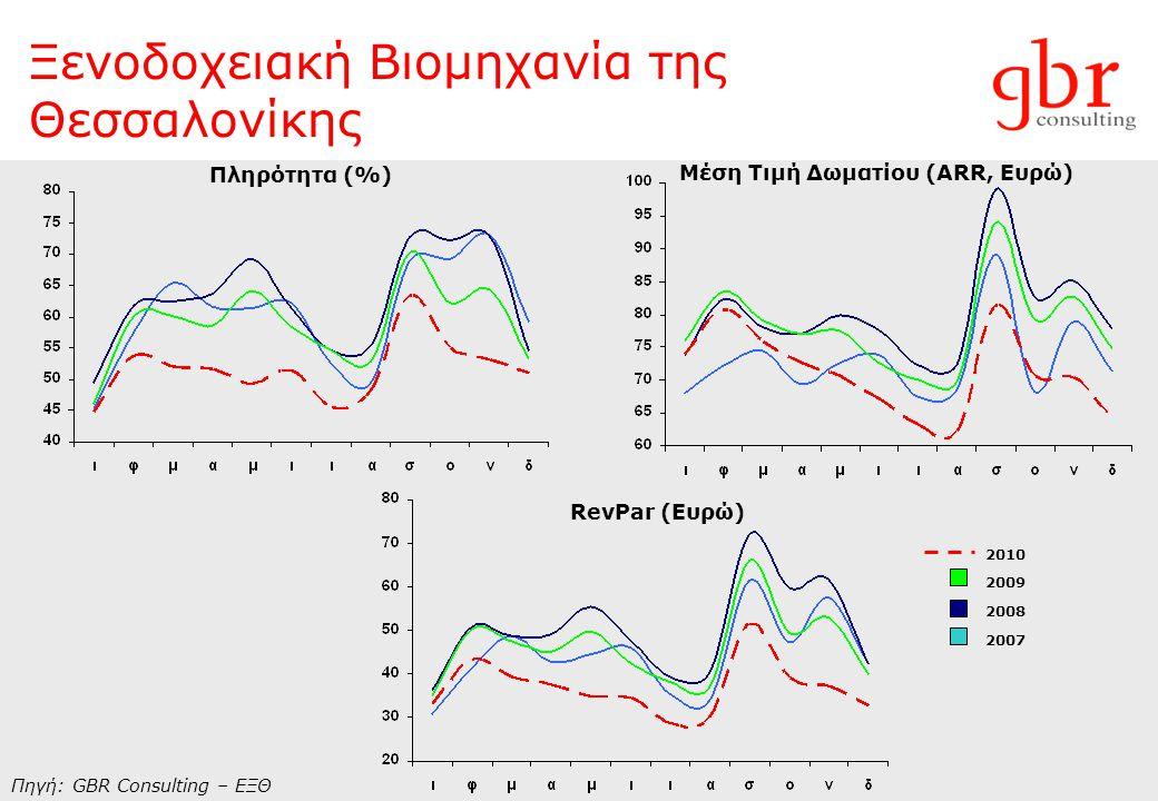 Ξενοδοχειακή Βιομηχανία της Θεσσαλονίκης Πηγή: GBR Consulting – ΕΞΘ Πληρότητα (%) Μέση Τιμή Δωματίου (ARR, Ευρώ) RevPar (Ευρώ) 2010 2009 2008 2007