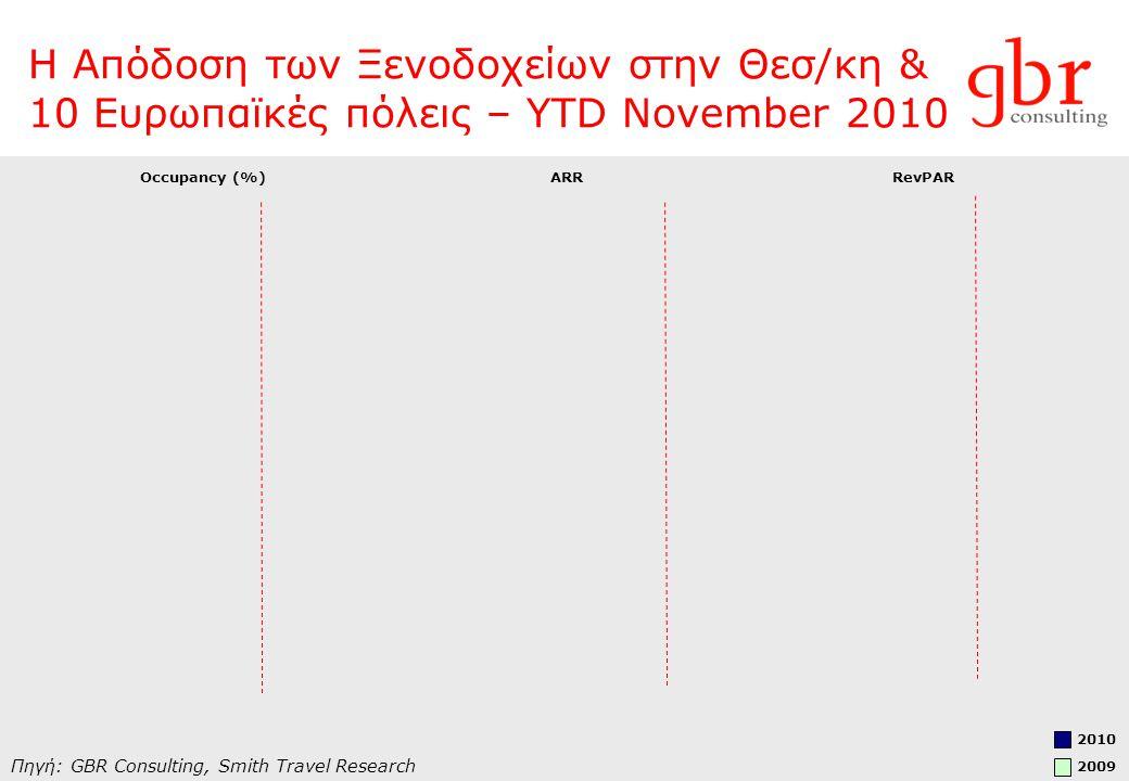 Η Απόδοση των Ξενοδοχείων στην Θεσ/κη & 10 Ευρωπαϊκές πόλεις – YTD November 2010 Πηγή: GBR Consulting, Smith Travel Research Occupancy (%) ΑRR RevPAR 2010 2009