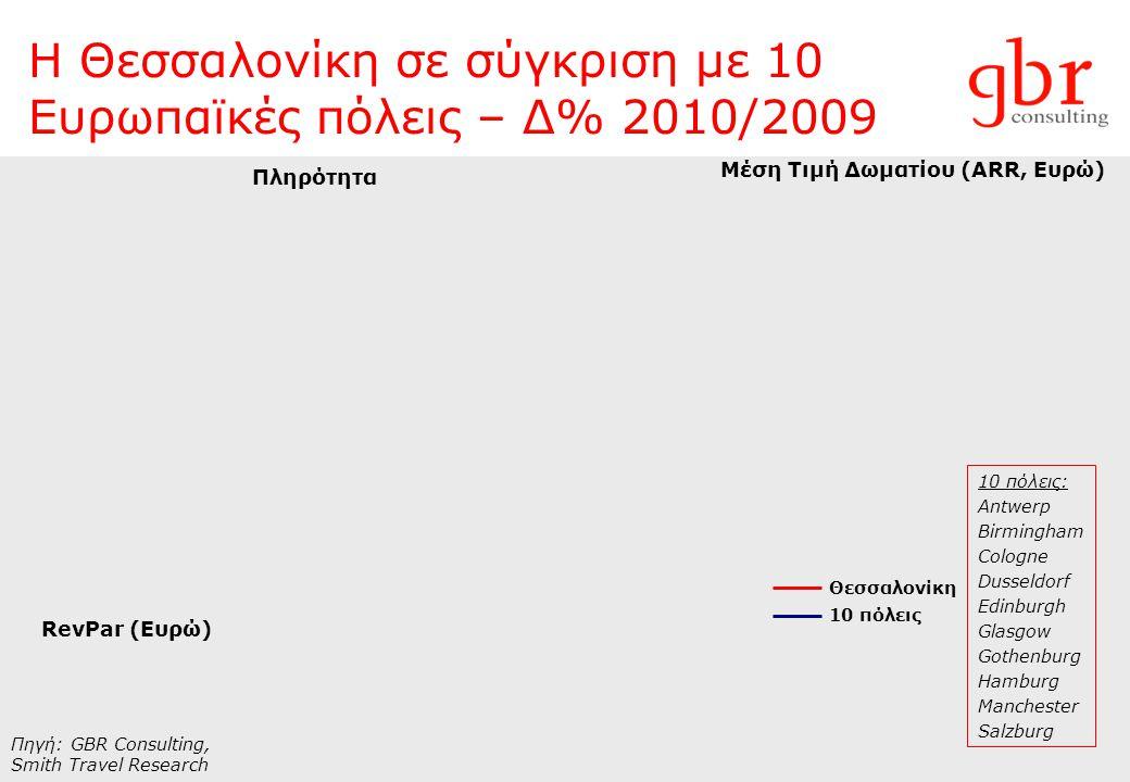 Η Θεσσαλονίκη σε σύγκριση με 10 Ευρωπαϊκές πόλεις – Δ% 2010/2009 Πληρότητα Μέση Τιμή Δωματίου (ARR, Ευρώ) RevPar (Ευρώ) Πηγή: GBR Consulting, Smith Tr
