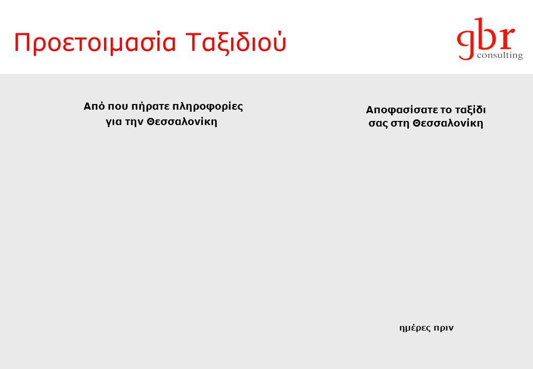 Προετοιμασία Ταξιδιού ημέρες πριν Αποφασίσατε το ταξίδι σας στη Θεσσαλονίκη Από που πήρατε πληροφορίες για την Θεσσαλονίκη