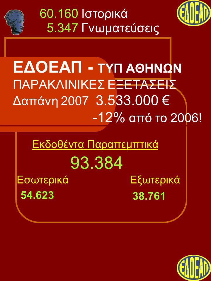 ΕΔΟΕΑΠ - ΤΥΠ ΑΘΗΝΩΝ ΠΑΡΑΚΛΙΝΙΚΕΣ ΕΞΕΤΑΣΕΙΣ Δαπάνη 2007 3.533.000 € -12% από το 2006! Εκδοθέντα Παραπεμπτικά ΕσωτερικάΕξωτερικά 54.623 38.761 93.384 5.
