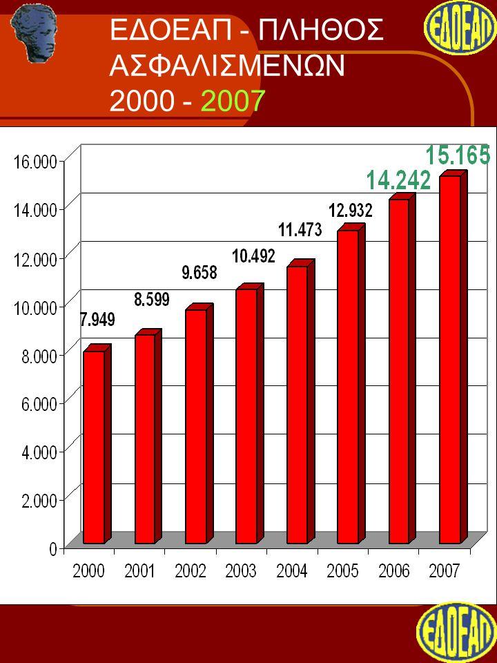 ΕΔΟΕΑΠ - ΠΛΗΘΟΣ ΑΣΦΑΛΙΣΜΕΝΩΝ 2000 - 2007