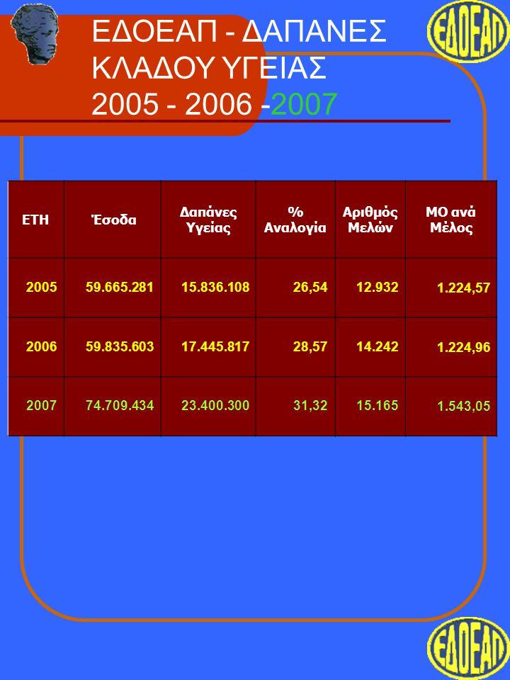 ΕΔΟΕΑΠ - ΔΑΠΑΝΕΣ ΚΛΑΔΟΥ ΥΓΕΙΑΣ 2005 - 2006 -2007 ΕΤΗ Έσοδα Δαπάνες Υγείας % Αναλογία Αριθμός Μελών ΜΟ ανά Μέλος 200559.665.28115.836.10826,5412.9321.2