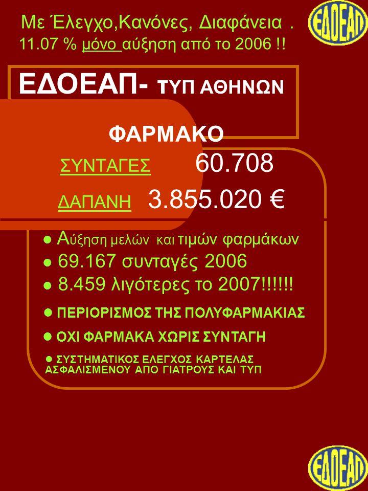 ΦΑΡΜΑΚΟ ΣΥΝΤΑΓΕΣ 60.708 ΔΑΠΑΝΗ 3.855.020 € Με Έλεγχο,Κανόνες, Διαφάνεια.  ΠΕΡΙΟΡΙΣΜΟΣ ΤΗΣ ΠΟΛΥΦΑΡΜΑΚΙΑΣ 11.07 % μόνο αύξηση από το 2006 !!  Α ύξηση