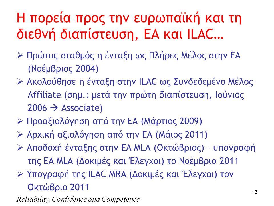 Reliability, Confidence and Competence 13 Η πορεία προς την ευρωπαϊκή και τη διεθνή διαπίστευση, EA και ILAC…  Πρώτος σταθμός η ένταξη ως Πλήρες Μέλος στην ΕΑ (Νοέμβριος 2004)  Ακολούθησε η ένταξη στην ΙLAC ως Συνδεδεμένο Μέλος- Αffiliate (σημ.: μετά την πρώτη διαπίστευση, Ιούνιος 2006  Associate)  Προαξιολόγηση από την ΕΑ (Μάρτιος 2009)  Αρχική αξιολόγηση από την ΕΑ (Μάιος 2011)  Αποδοχή ένταξης στην ΕΑ MLA (Οκτώβριος) – υπογραφή της EA MLA (Δοκιμές και Έλεγχοι) το Νοέμβριο 2011  Υπογραφή της ΙLAC MRA (Δοκιμές και Έλεγχοι) τον Οκτώβριο 2011