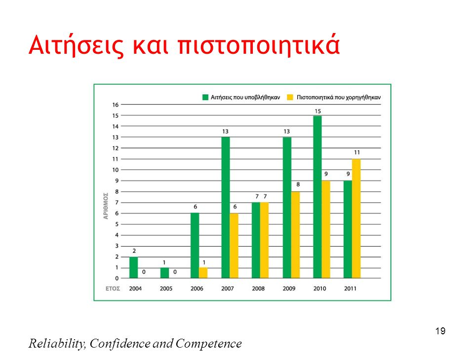 Reliability, Confidence and Competence 19 Αιτήσεις και πιστοποιητικά