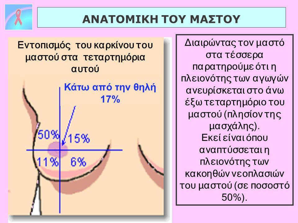 Διαιρώντας τον μαστό στα τέσσερα παρατηρούμε ότι η πλειονότης των αγωγών ανευρίσκεται στο άνω έξω τεταρτημόριο του μαστού (πλησίον της μασχάλης). Εκεί
