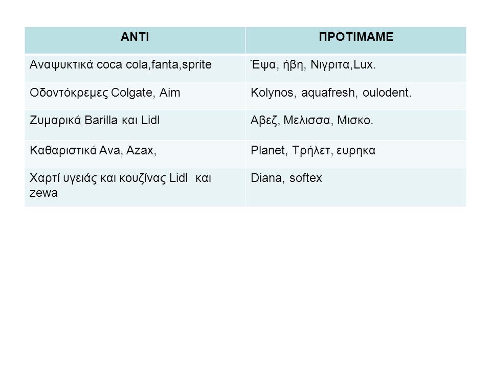 ΑΝΤΙΠΡΟΤΙΜΑΜΕ Αναψυκτικά coca cola,fanta,spriteΈψα, ήβη, Νιγριτα,Lux. Οδοντόκρεμες Colgate, AimKolynos, aquafresh, oulodent. Ζυμαρικά Barilla και Lidl