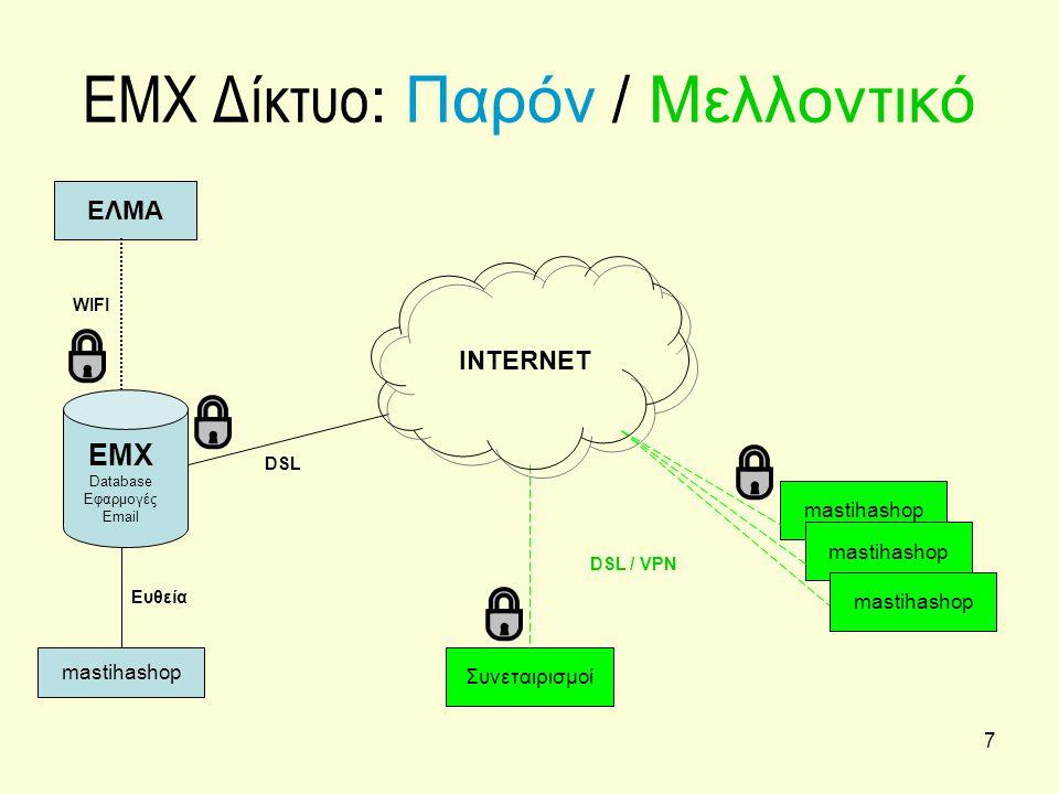 7 EMX Δίκτυο : Παρόν / Μελλοντικό ΕΛΜΑ INTERNET DSL mastihashop DSL / VPN WIFI Ευθεία Συνεταιρισμοί mastihashop EMX Database Εφαρμογές Email