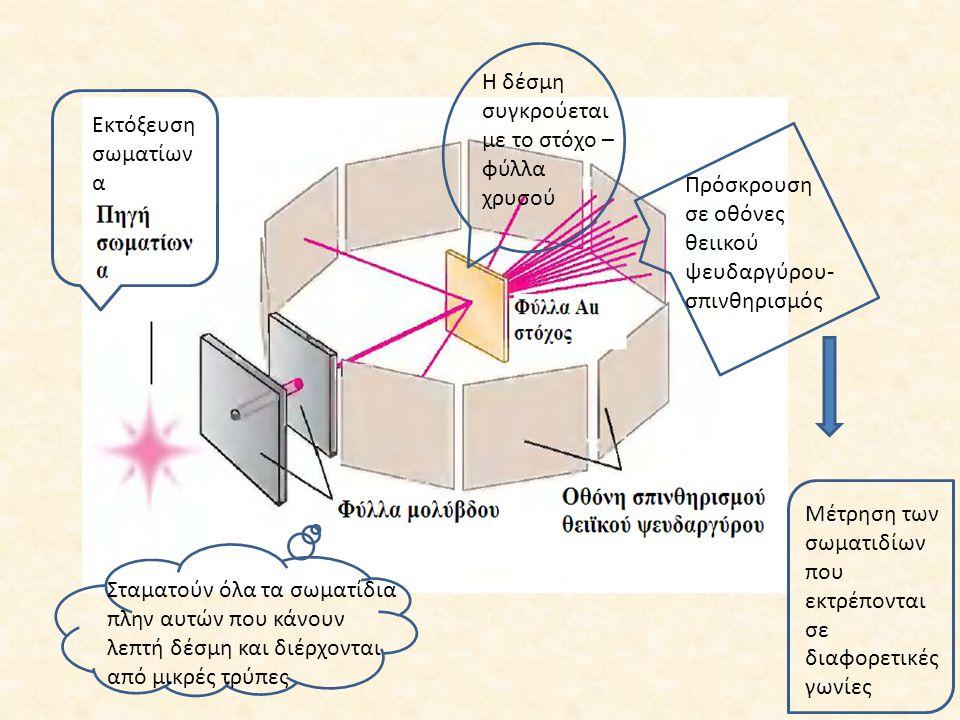 Εκτόξευση σωματίων α Σταματούν όλα τα σωματίδια πλην αυτών που κάνουν λεπτή δέσμη και διέρχονται από μικρές τρύπες Η δέσμη συγκρούεται με το στόχο – φ