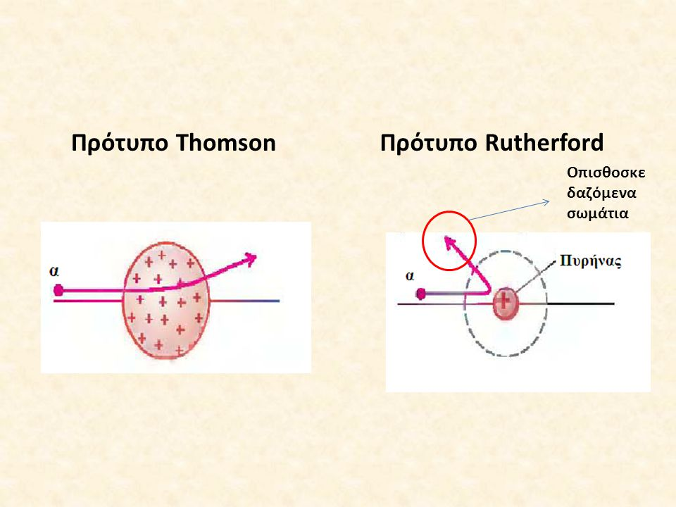 Πρότυπο Thomson Πρότυπο Rutherford Οπισθοσκε δαζόμενα σωμάτια
