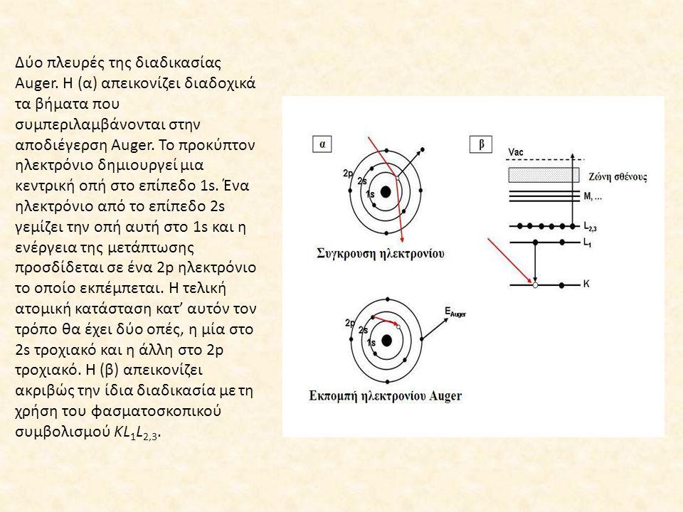 Δύο πλευρές της διαδικασίας Auger. Η (α) απεικονίζει διαδοχικά τα βήματα που συμπεριλαμβάνονται στην αποδιέγερση Auger. Το προκύπτον ηλεκτρόνιο δημιου