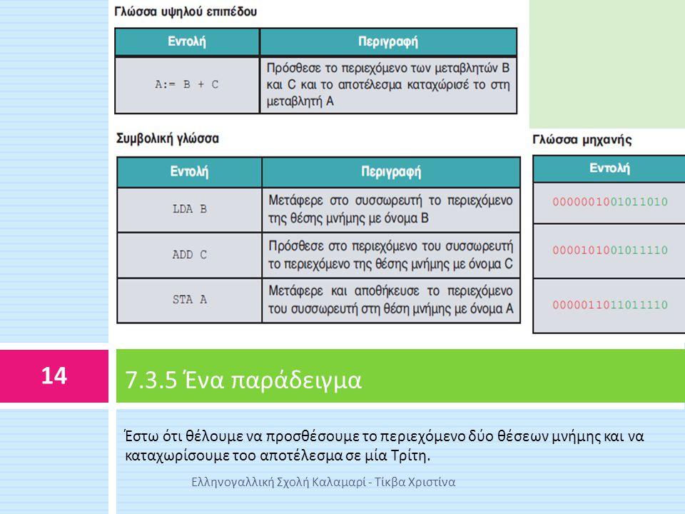 Έστω ότι θέλουμε να προσθέσουμε το περιεχόμενο δύο θέσεων μνήμης και να καταχωρίσουμε τοο αποτέλεσμα σε μία Τρίτη. 7.3.5 Ένα παράδειγμα 14 Ελληνογαλλι