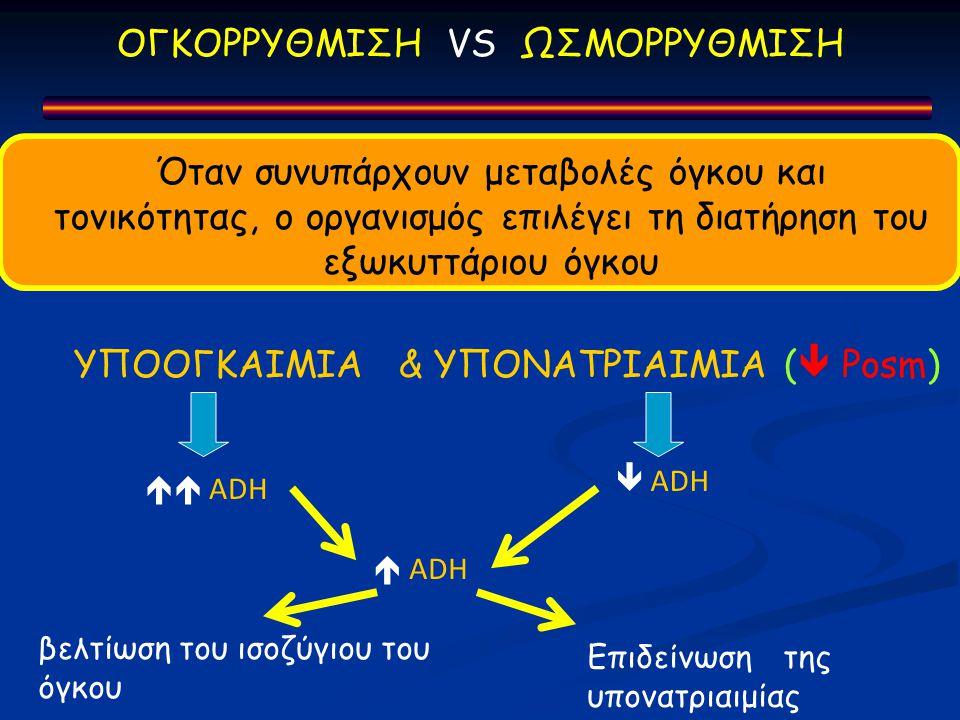 ΟΓΚΟΡΡΥΘΜΙΣΗ VS ΩΣΜΟΡΡΥΘΜΙΣΗ Όταν συνυπάρχουν μεταβολές όγκου και τονικότητας, ο οργανισμός επιλέγει τη διατήρηση του εξωκυττάριου όγκου ΥΠΟΟΓΚΑΙΜΙΑ & ΥΠΟΝΑΤΡΙΑΙΜΙΑ (  Posm)  ADH  ADH  ADH βελτίωση του ισοζύγιου του όγκου Επιδείνωση της υπονατριαιμίας