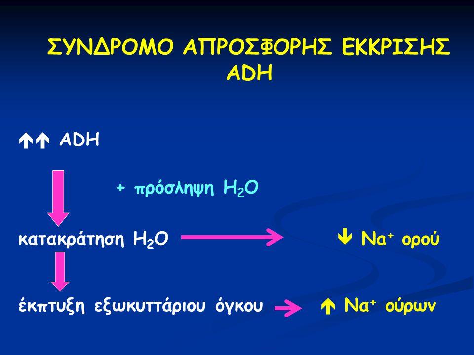 ΣΥΝΔΡΟΜΟ ΑΠΡΟΣΦΟΡΗΣ ΕΚΚΡΙΣΗΣ ADH  ADH κατακράτηση H 2 O  Na + ορού έκπτυξη εξωκυττάριου όγκου  Να + ούρων + πρόσληψη Η 2 Ο