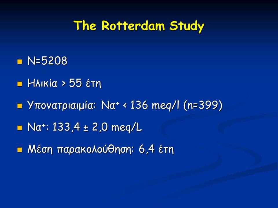 The Rotterdam Study  N=5208  Ηλικία > 55 έτη  Υπονατριαιμία: Να + < 136 meq/l (n=399)  Να + : 133,4 ± 2,0 meq/L  Μέση παρακολούθηση: 6,4 έτη