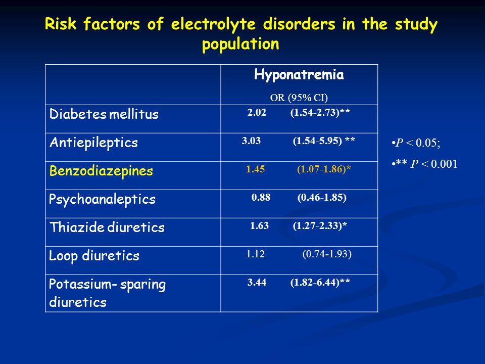 Hyponatremia OR (95% CI) Diabetes mellitus 2.02 (1.54-2.73)** Antiepileptics 3.03 (1.54-5.95) ** Benzodiazepines 1.45 (1.07-1.86)* Psychoanaleptics 0.