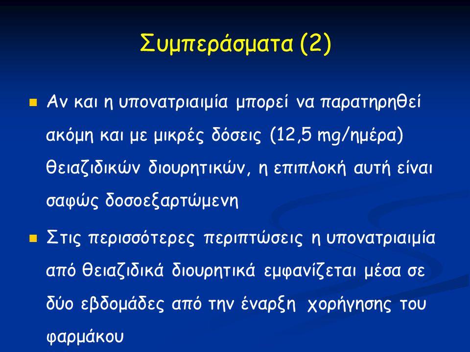 Συμπεράσματα (2)   Αν και η υπονατριαιμία μπορεί να παρατηρηθεί ακόμη και με μικρές δόσεις (12,5 mg/ημέρα) θειαζιδικών διουρητικών, η επιπλοκή αυτή είναι σαφώς δοσοεξαρτώμενη   Στις περισσότερες περιπτώσεις η υπονατριαιμία από θειαζιδικά διουρητικά εμφανίζεται μέσα σε δύο εβδομάδες από την έναρξη χορήγησης του φαρμάκου