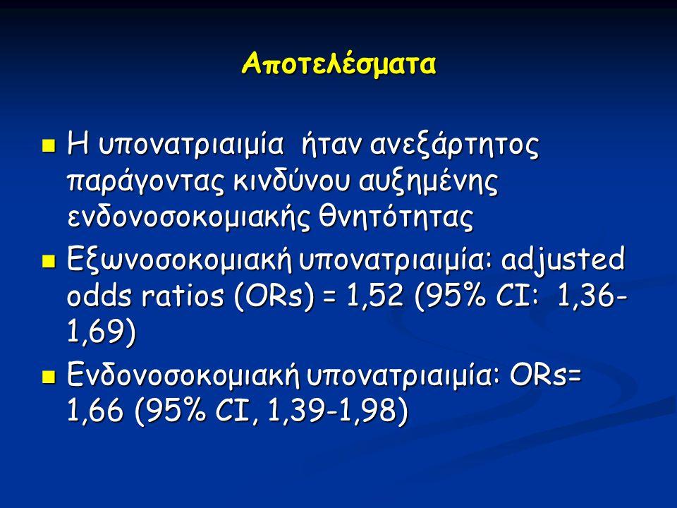 Αποτελέσματα  Η υπονατριαιμία ήταν ανεξάρτητος παράγοντας κινδύνου αυξημένης ενδονοσοκομιακής θνητότητας  Εξωνοσοκομιακή υπονατριαιμία: adjusted odd