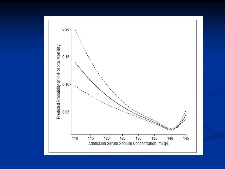   Έχει αναφερθεί ότι η ινδαπαμίδη προκαλεί σπανιότερα υπονατριαιμία συγκριτικά με την υδροχλωροθειαζίδη   Σοβαρή υπονατριαιμία (νάτριο ορού < 125 mmol/L) έχει περιγραφεί και με χαμηλή δόση ινδαπαμίδης (1,5 mg/ημέρα)