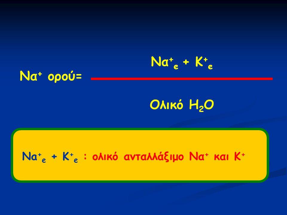 ΠΑΘΟΓΕΝΕΙΑ ΥΠΟΝΑΤΡΙΑΙΜΙΑΣ Να + ορού= ( Να + e + K e + ) / Ολικό H 2 O Υπονατριαιμία απώλεια Να + (και Κ + ) > Η 2 Ο (θειαζιδικά διουρητικά) Κατακράτηση H 2 O