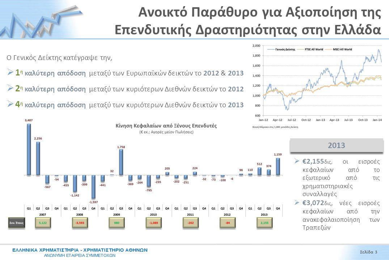 Ανοικτό Παράθυρο για Αξιοποίηση της Επενδυτικής Δραστηριότητας στην Ελλάδα Σελίδα 3 Ο Γενικός Δείκτης κατέγραψε την,  1 η καλύτερη απόδοση μεταξύ των