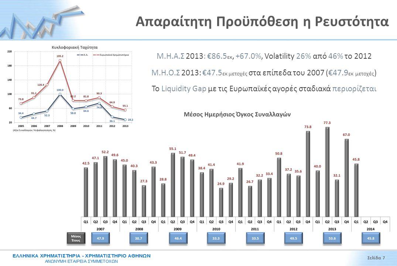 Απαραίτητη Προϋπόθεση η Ρευστότητα Μ.Η.Α.Σ 2013: €86.5 εκ, +67.0%, Volatility 26% από 46% το 2012 Μ.Η.Ο.Σ 2013: €47.5 εκ μετοχές στα επίπεδα του 2007
