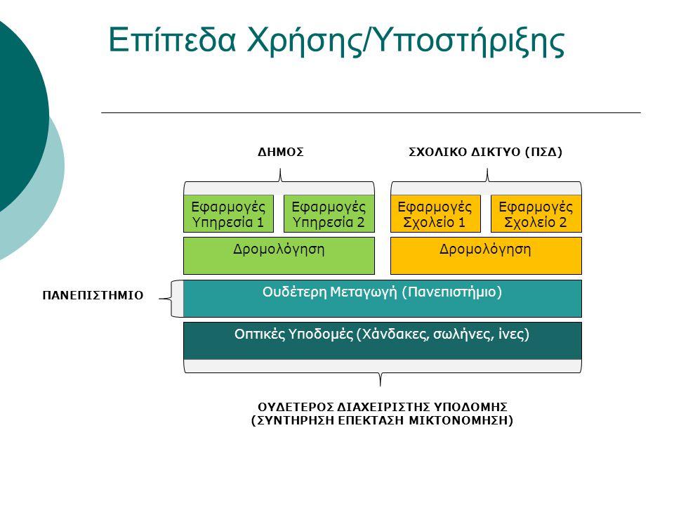 Επίπεδα Χρήσης/Υποστήριξης Εφαρμογές Υπηρεσία 1 Εφαρμογές Υπηρεσία 2 Εφαρμογές Σχολείο 1 Εφαρμογές Σχολείο 2 Δρομολόγηση Ουδέτερη Μεταγωγή (Πανεπιστήμιο) Οπτικές Υποδομές (Χάνδακες, σωλήνες, ίνες) ΔΗΜΟΣΣΧΟΛΙΚΟ ΔΙΚΤΥΟ (ΠΣΔ) ΠΑΝΕΠΙΣΤΗΜΙΟ ΟΥΔΕΤΕΡΟΣ ΔΙΑΧΕΙΡΙΣΤΗΣ ΥΠΟΔΟΜΗΣ (ΣΥΝΤΗΡΗΣΗ ΕΠΕΚΤΑΣΗ ΜΙΚΤΟΝΟΜΗΣΗ)