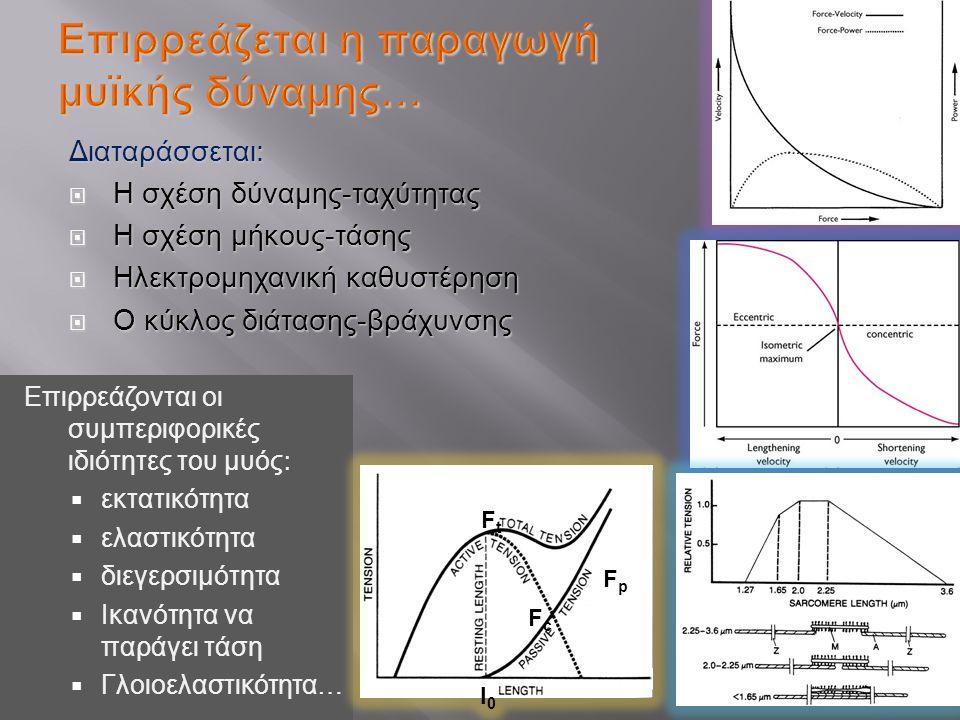 Διαταράσσεται :  Η σχέση δύναμης - ταχύτητας  Η σχέση μήκους - τάσης  Ηλεκτρομηχανική καθυστέρηση  Ο κύκλος διάτασης - βράχυνσης ₧ Επιρρεάζονται ο