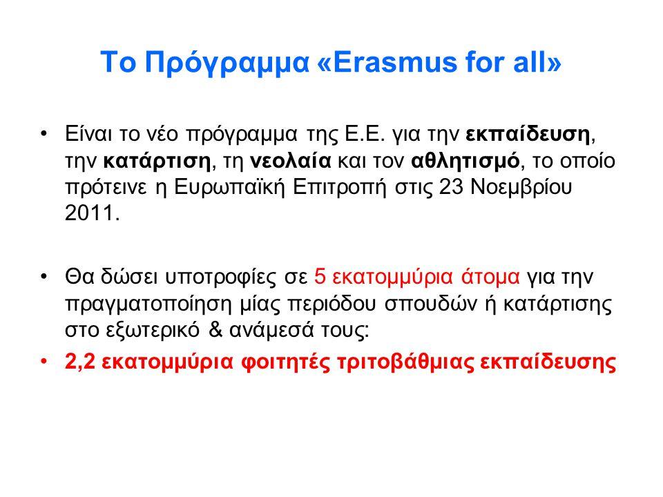 Υπάρχοντα προγράμματαΤο νέο πρόγραμμα 2014-2020 «ΔΙΑ ΒΙΟΥ ΜΑΘΗΣΗΣ»: ERASMUS GRUNDTVIG LEONARDO COMENIUS ΕΚΠΑΙΔΕΥΤΙΚΑ: ERASMUS MUNDUS TEMPUS ALFA EDULINK «ΝΕΟΛΑΙΑ ΣΕ ΚΙΝΗΣΗ» «PREPARATORY SPORT» «ERASMUS FOR ALL» 1.Εκπαιδευτική κινητικότητα 2.Συνεργασία μεταξύ ιδρυμάτων 3.