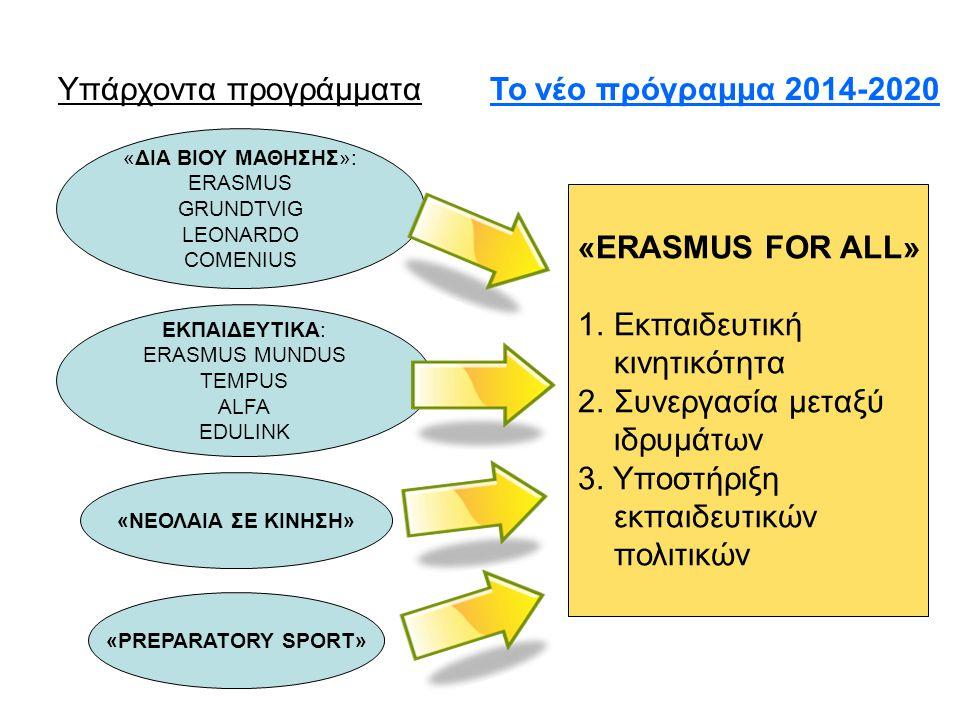 Υπάρχοντα προγράμματαΤο νέο πρόγραμμα 2014-2020 «ΔΙΑ ΒΙΟΥ ΜΑΘΗΣΗΣ»: ERASMUS GRUNDTVIG LEONARDO COMENIUS ΕΚΠΑΙΔΕΥΤΙΚΑ: ERASMUS MUNDUS TEMPUS ALFA EDULI
