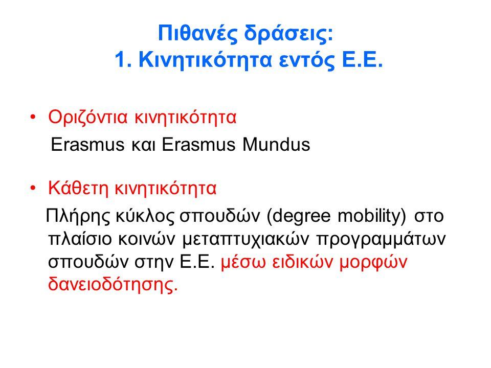 Πιθανές δράσεις: 1. Κινητικότητα εντός Ε.Ε. •Οριζόντια κινητικότητα Erasmus και Erasmus Mundus •Κάθετη κινητικότητα Πλήρης κύκλος σπουδών (degree mobi