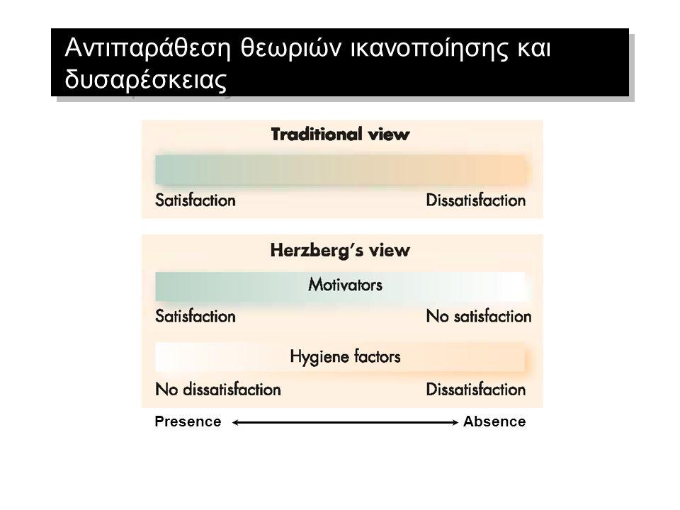 Θεωρία Δύο Παραγόντων (F. Herzberg) 0Max Μη Ικανοποίηση Ικανοποίηση Max