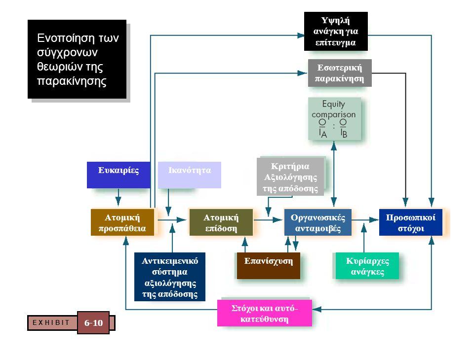 Μέθοδοι και Προγράμματα Παρακίνησης  Διοίκηση Μέσω Στόχων (Management By Objectives)  Τροποποίηση Συμπεριφοράς (OB Mod)  Προγράμματα Αναγνώρισης Ερ