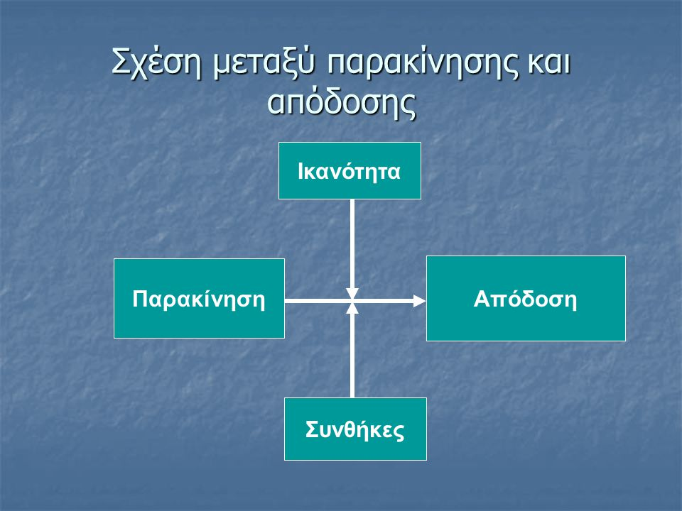 Μοντέλο Σχεδιασμού Εργασίας Hackman - Oldham (1980) Καλοσχεδιασμένη Εργασία: ποικιλία ικανοτήτων, καθορισμός αντικειμένων, πεδίο αυτονομίας, ανατροφοδότηση Τέτοιες Εργασίες προσδίδουν: νόημα και ικανοποίηση από την υλοποίηση, υπευθυνότητα, δυνατότητα γνώσης του αποτελέσματος Αυτό οδηγεί σε: παρακίνηση και ικανοποίηση, ανάπτυξη και αποτελεσματικότητα
