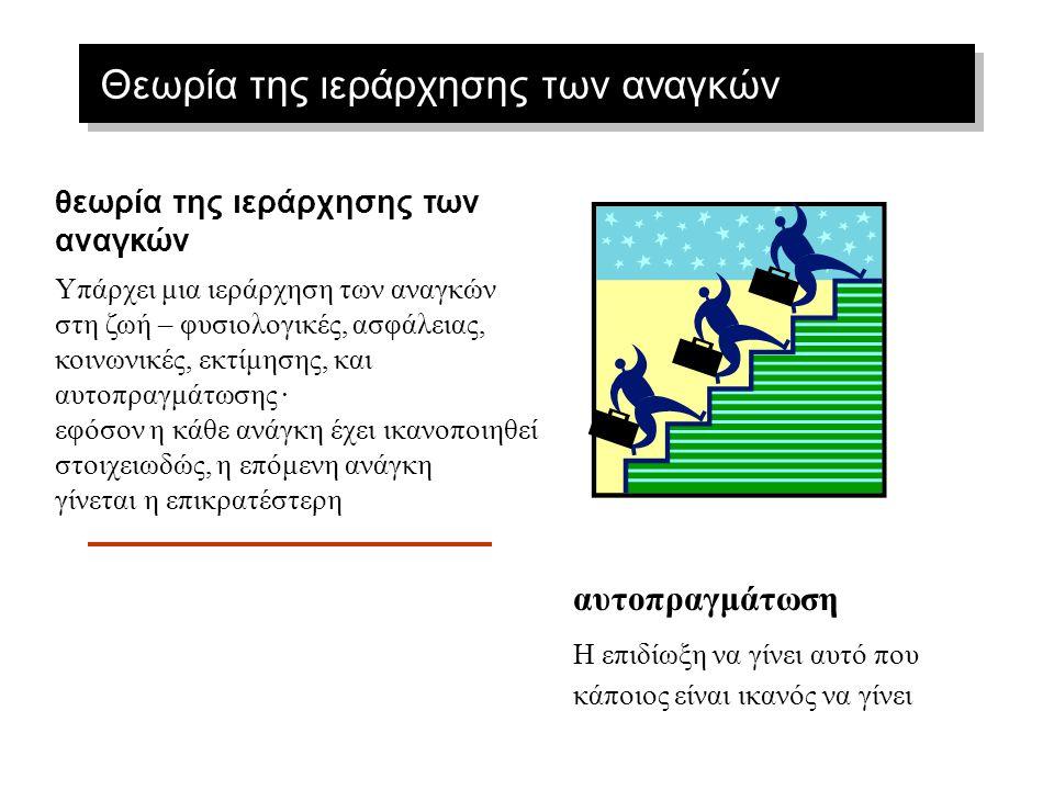 Ομαδοποίηση θεωριών παρακίνησης  Θεωρίες Αναγκών ή Περιεχομένου –Ιεράρχηση κατά Maslow –Θεωρία ERG του Alderfer's –Θεωρία Επίκτητων Αναγκών κατά McCl