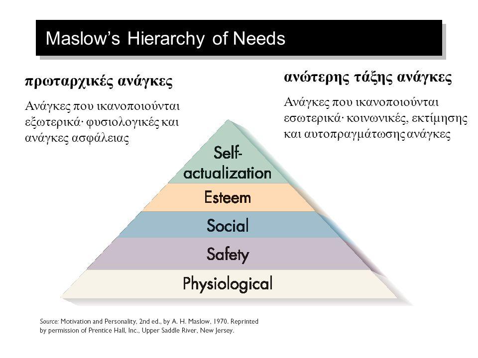 Maslow's Hierarchy of Needs πρωταρχικές ανάγκες Ανάγκες που ικανοποιούνται εξωτερικά· φυσιολογικές και ανάγκες ασφάλειας ανώτερης τάξης ανάγκες Ανάγκες που ικανοποιούνται εσωτερικά· κοινωνικές, εκτίμησης και αυτοπραγμάτωσης ανάγκες