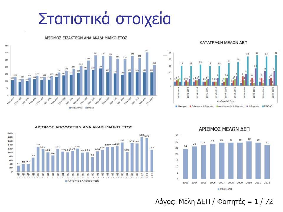 Λόγος: Μέλη ΔΕΠ / Φοιτητές = 1 / 72 Στατιστικά στοιχεία