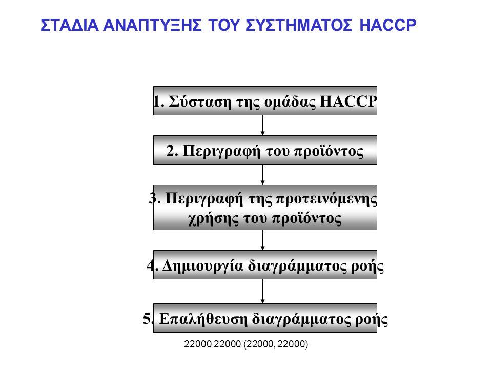 22000 22000 (22000, 22000) ΣΤΑΔΙΑ ΑΝΑΠΤΥΞΗΣ ΤΟΥ ΣΥΣΤΗΜΑΤΟΣ HACCP 5. Επαλήθευση διαγράμματος ροής 2. Περιγραφή του προϊόντος 3. Περιγραφή της προτεινόμ