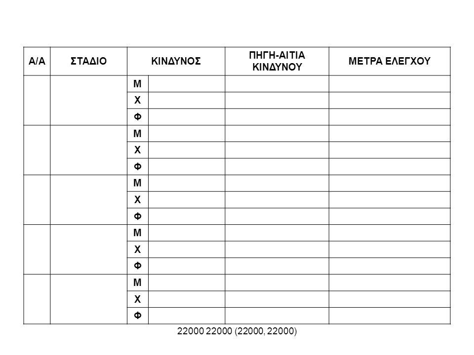22000 22000 (22000, 22000) Α/ΑΣΤΑΔΙΟΚΙΝΔΥΝΟΣ ΠΗΓΗ-ΑΙΤΙΑ ΚΙΝΔΥΝΟΥ ΜΕΤΡΑ ΕΛΕΓΧΟΥ Μ Χ Φ Μ Χ Φ Μ Χ Φ Μ Χ Φ Μ Χ Φ