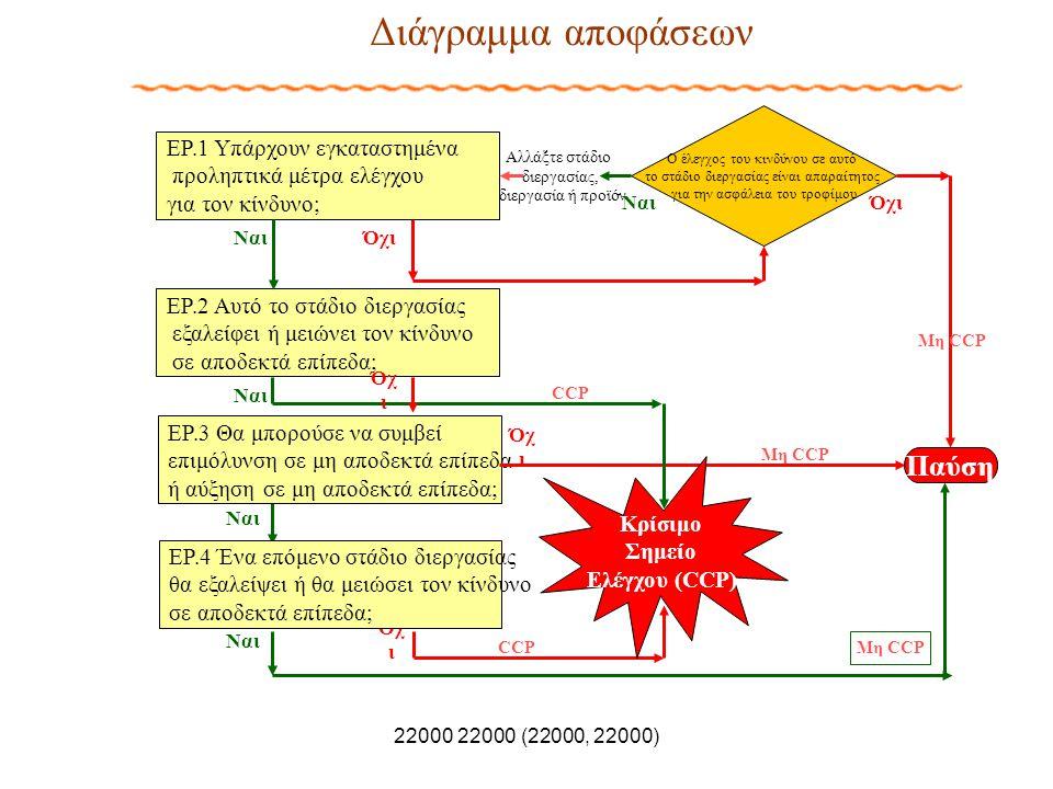 Όχ ι Ναι ΕΡ.2 Αυτό το στάδιο διεργασίας εξαλείφει ή μειώνει τον κίνδυνο σε αποδεκτά επίπεδα; ΕΡ.4 Ένα επόμενο στάδιο διεργασίας θα εξαλείψει ή θα μειώ
