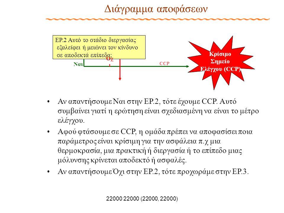 22000 22000 (22000, 22000) Διάγραμμα αποφάσεων Ναι ΕΡ.2 Αυτό το στάδιο διεργασίας εξαλείφει ή μειώνει τον κίνδυνο σε αποδεκτά επίπεδα; CCP Κρίσιμο Σημ