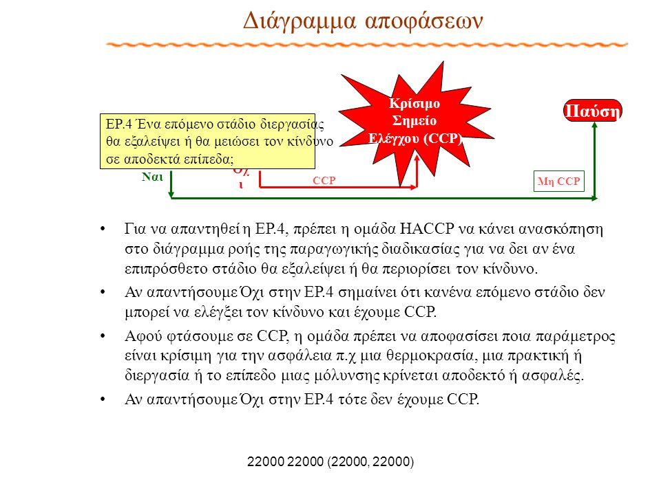 22000 22000 (22000, 22000) Διάγραμμα αποφάσεων Όχ ι ΕΡ.4 Ένα επόμενο στάδιο διεργασίας θα εξαλείψει ή θα μειώσει τον κίνδυνο σε αποδεκτά επίπεδα; Παύσ