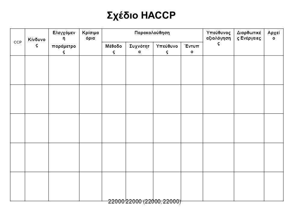 22000 22000 (22000, 22000) CCP Κίνδυνο ς Ελεγχόμεν η Κρίσιμα όρια ΠαρακολούθησηΥπεύθυνος αξιολόγηση ς Διορθωτικέ ς Ενέργειες Αρχεί ο παράμετρο ς Μέθοδ