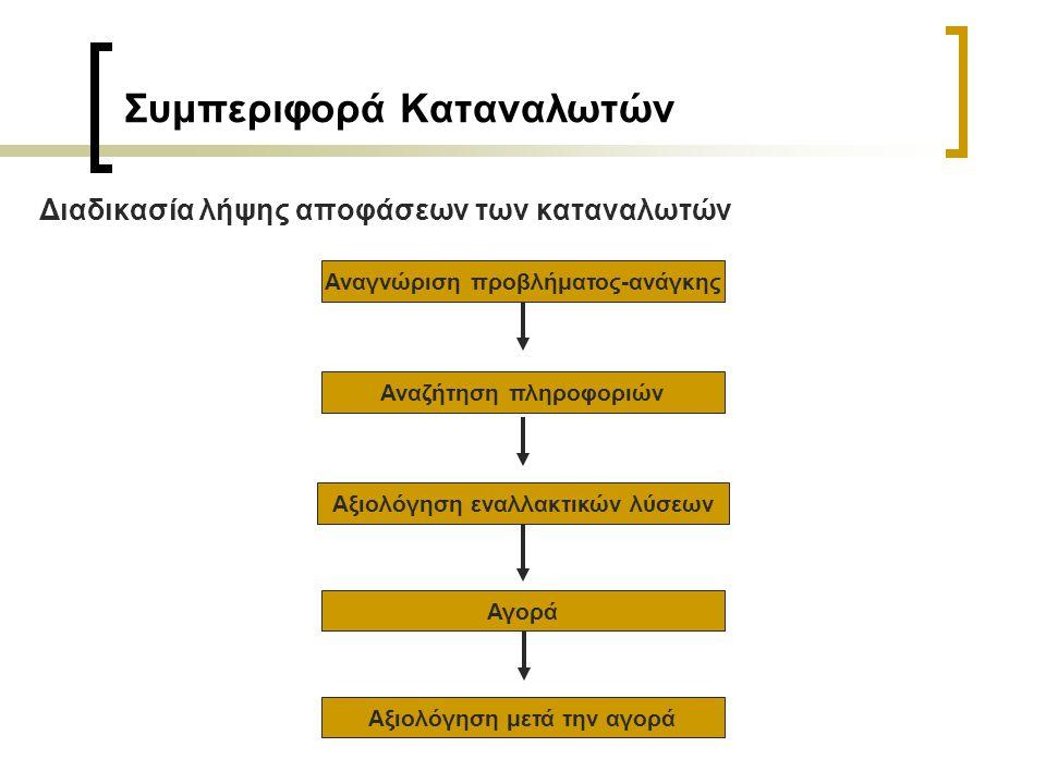 Συμπεριφορά Καταναλωτών Διαδικασία λήψης αποφάσεων των καταναλωτών Αναγνώριση προβλήματος-ανάγκης Αναζήτηση πληροφοριών Αξιολόγηση εναλλακτικών λύσεων Αγορά Αξιολόγηση μετά την αγορά