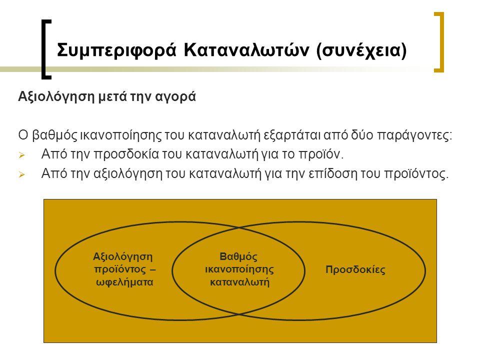 Συμπεριφορά Καταναλωτών (συνέχεια) Αξιολόγηση μετά την αγορά Ο βαθμός ικανοποίησης του καταναλωτή εξαρτάται από δύο παράγοντες:  Από την προσδοκία του καταναλωτή για το προϊόν.