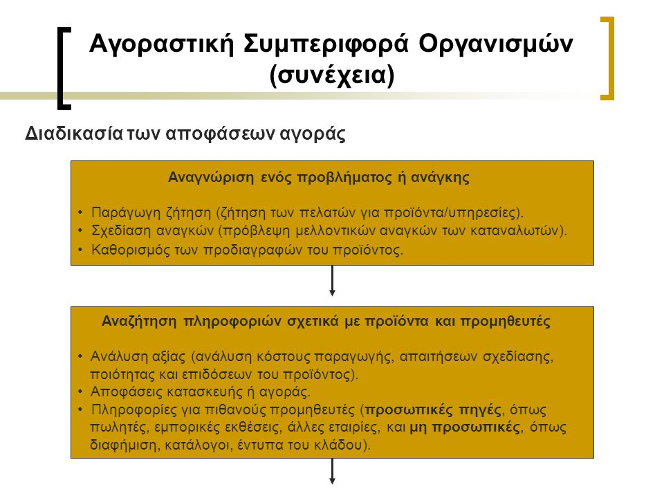 Αγοραστική Συμπεριφορά Οργανισμών (συνέχεια) Διαδικασία των αποφάσεων αγοράς Αναγνώριση ενός προβλήματος ή ανάγκης • Παράγωγη ζήτηση (ζήτηση των πελατών για προϊόντα/υπηρεσίες).